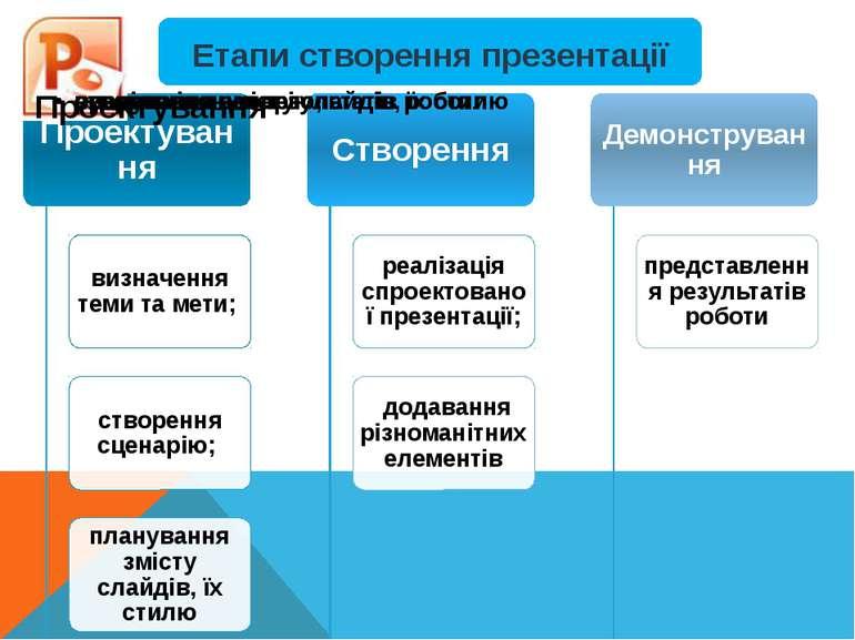 Етапи створення презентації