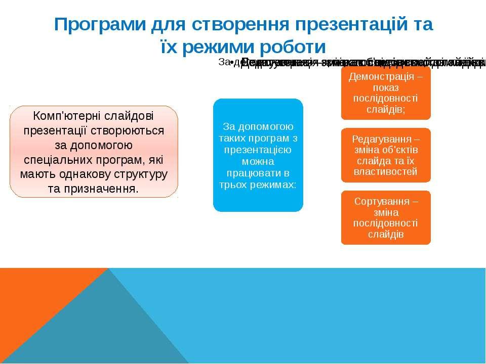 Програми для створення презентацій та їх режими роботи Комп'ютерні слайдові п...