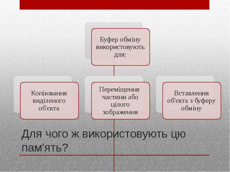 Для чого ж використовують цю пам'ять? http://sayt-portfolio.at.ua