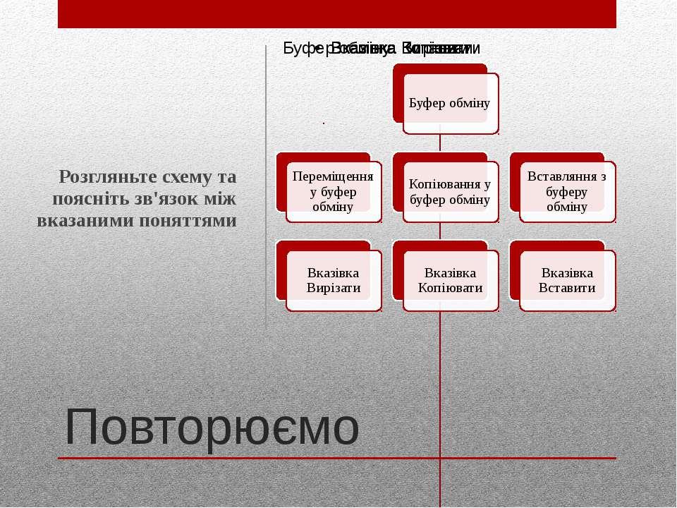 Повторюємо Розгляньте схему та поясніть зв'язок між вказаними поняттями http:...