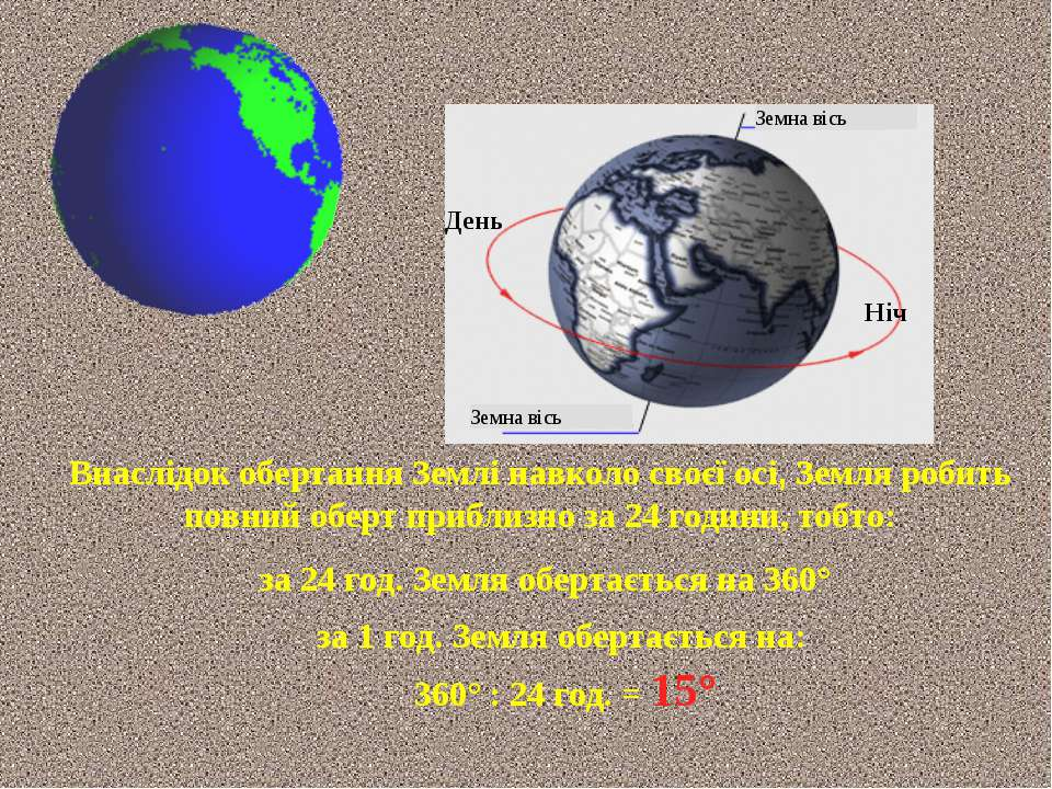 за 1 год. Земля обертається на: 360° : 24 год. = 15° Внаслідок обертання Земл...