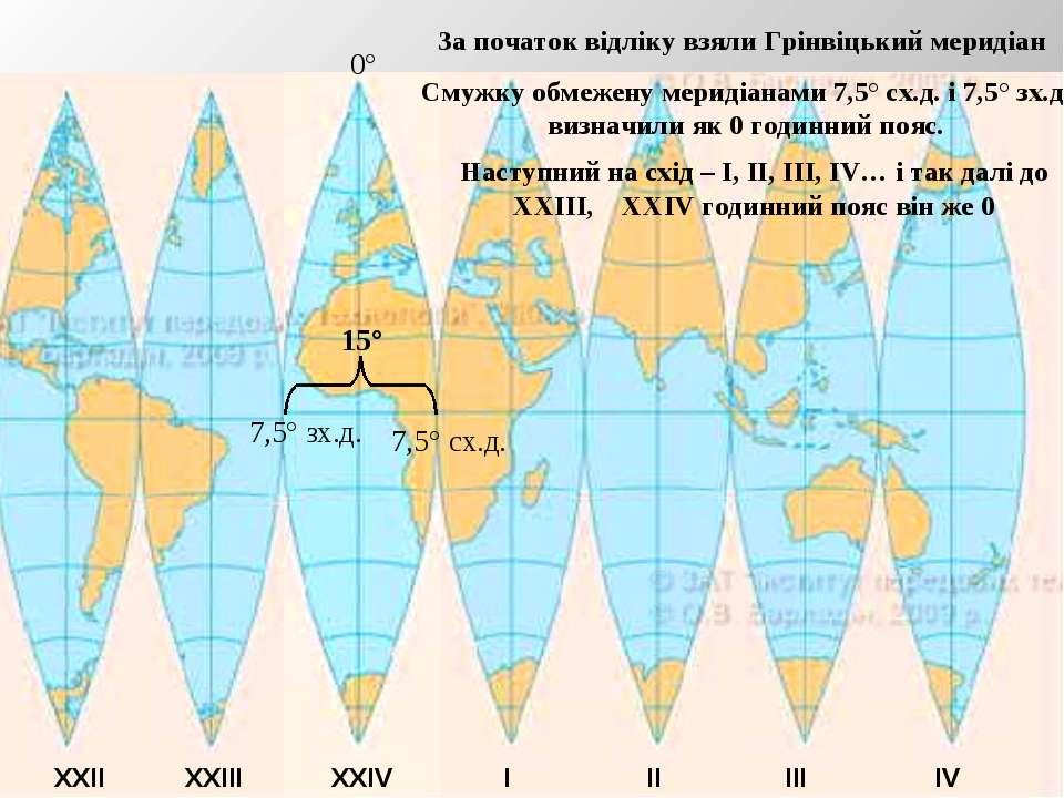 0° 7,5° сх.д. 7,5° зх.д. 15° За початок відліку взяли Грінвіцький меридіан См...