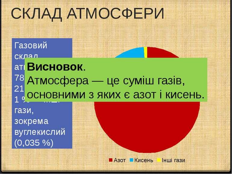 СКЛАД АТМОСФЕРИ Газовий склад атмосфери : 78 % азоту, 21 % кисню, 1 % — інші ...