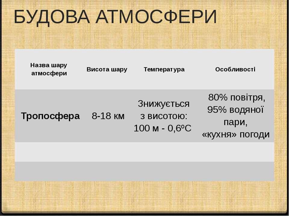 БУДОВА АТМОСФЕРИ Робота з підручником Назвашаруатмосфери Висоташару Температу...
