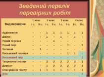 Зведений перелік перевірних робіт Вид перевірки 1 клас 2 клас 3 клас 4 клас І...