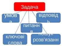 Задача умова питання відповідь ключові слова пошук розв'язання
