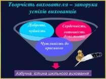 Азбучна істина шкільного виховання Творчість вихователя – запорука успіхів ви...