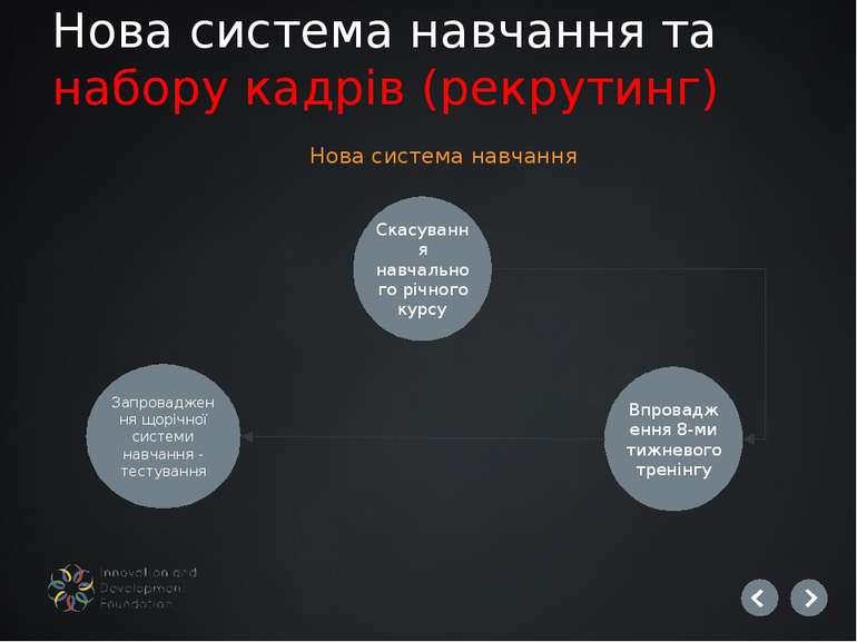 Нова система навчання та набору кадрів (рекрутинг) Скасування навчального річ...