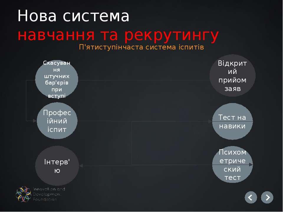 Нова система навчання та рекрутингу П'ятиступінчаста система іспитів Скасуван...