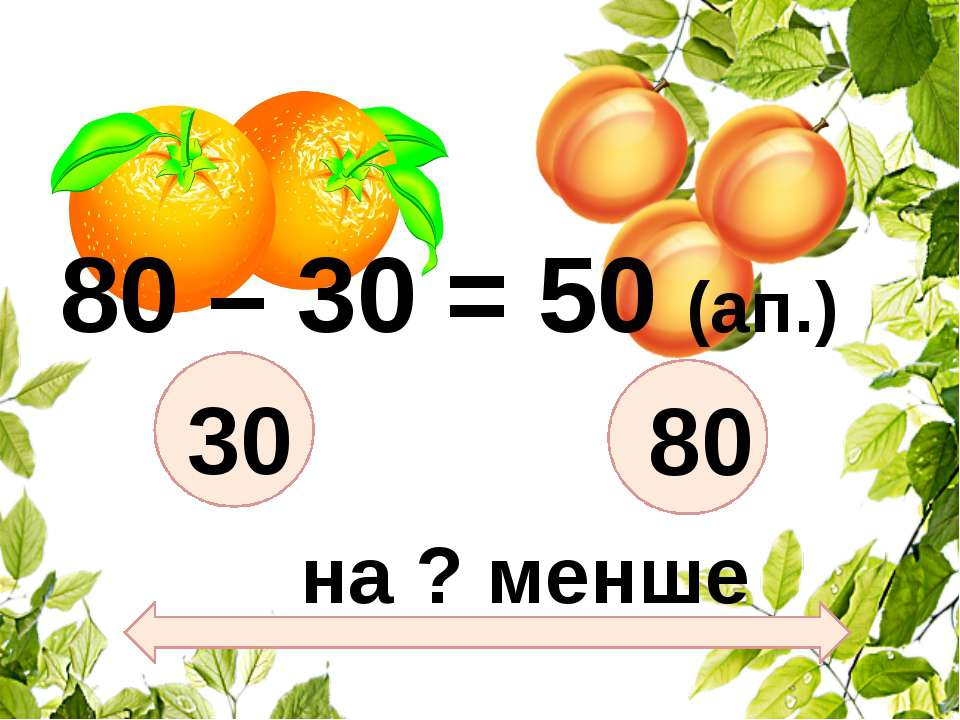 30 80 на ? менше 80 – 30 = 50 (ап.)