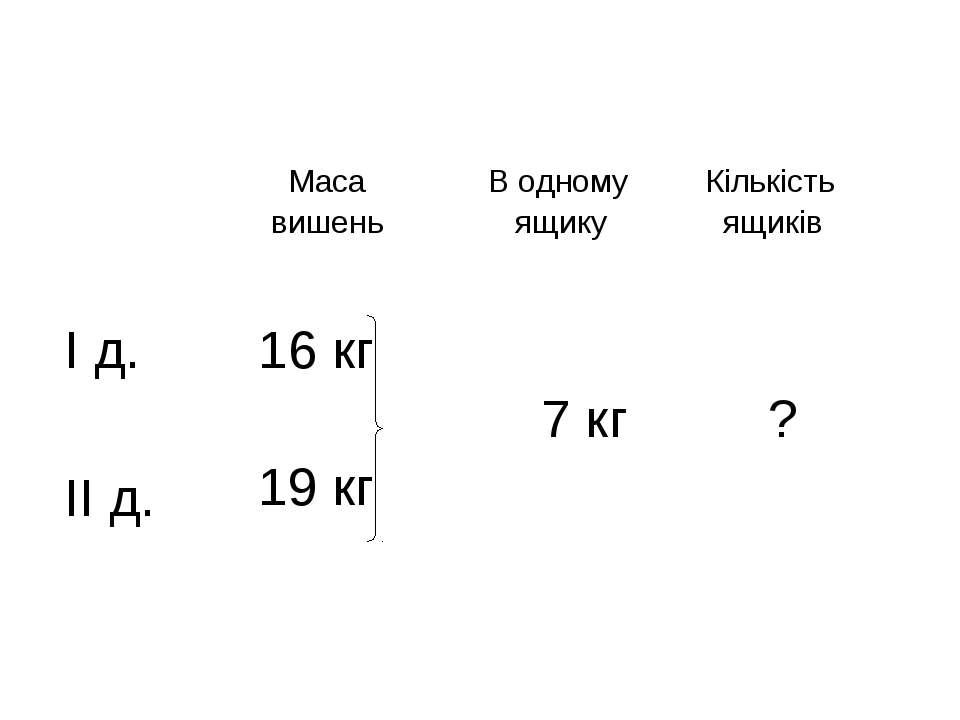 Маса вишень В одному ящику Кількість ящиків І д. 16 кг 19 кг 7 кг ? ІІ д.