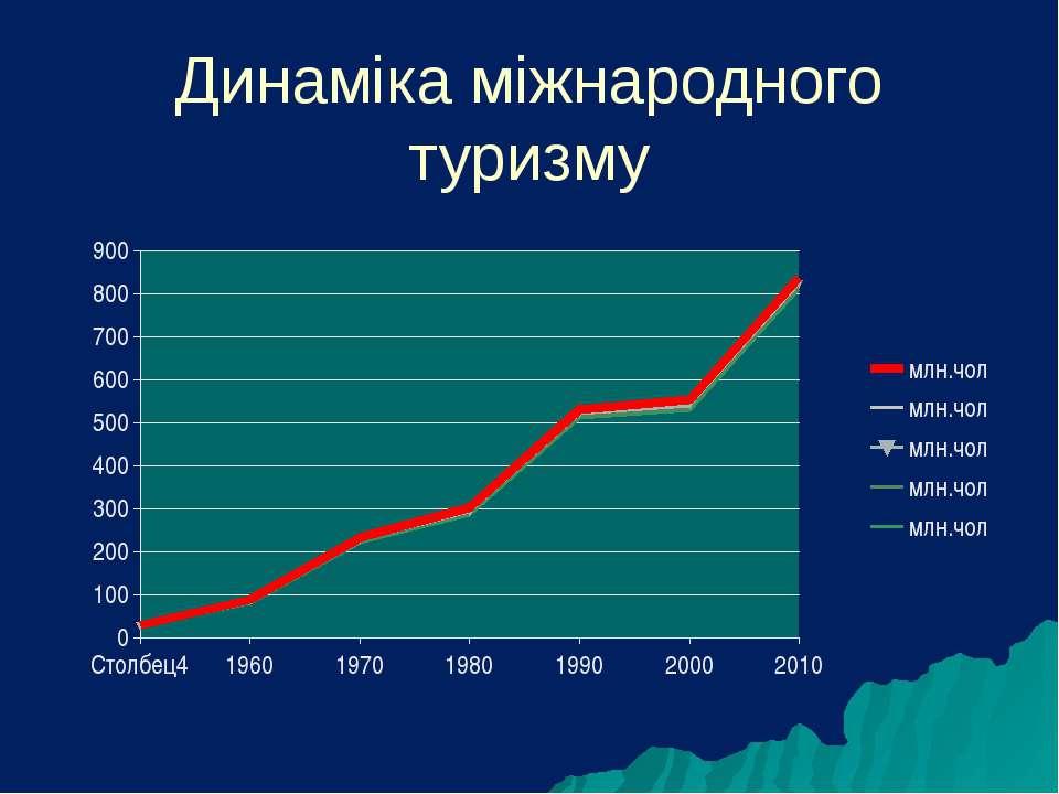 Динаміка міжнародного туризму