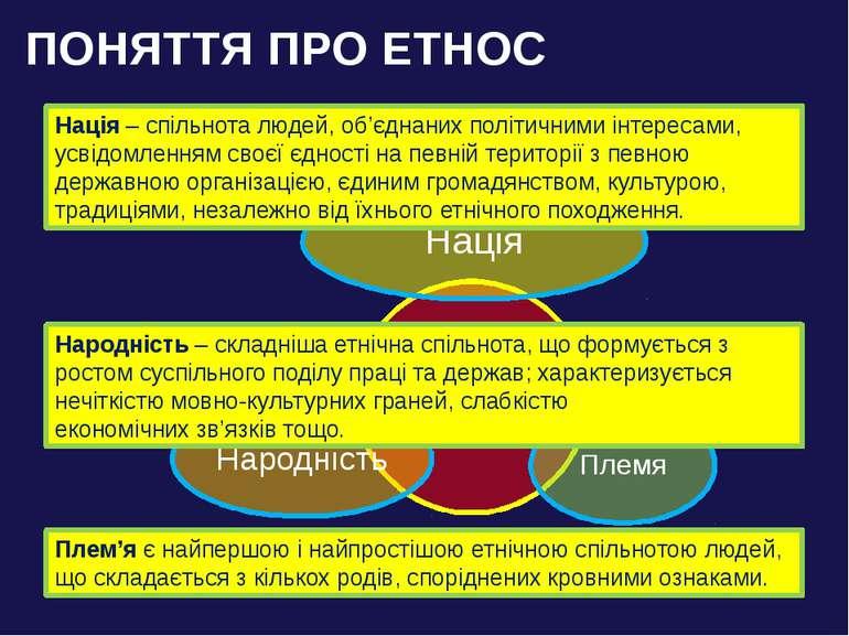 ПОНЯТТЯ ПРО ЕТНОС Плем'я є найпершою і найпростішою етнічною спільнотою людей...
