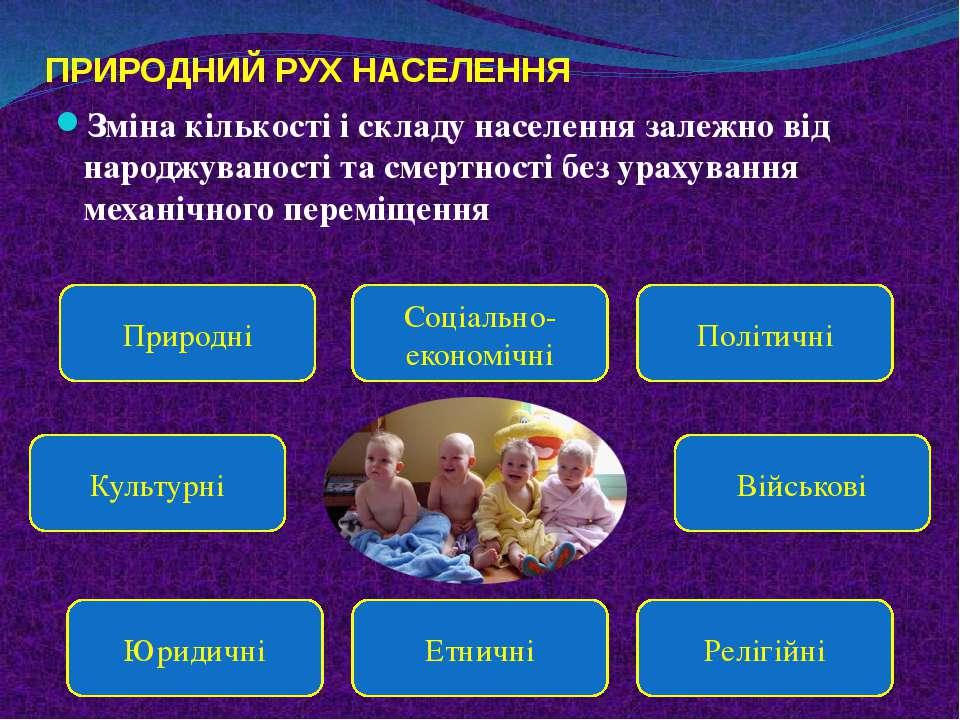 ПРИРОДНИЙ РУХ НАСЕЛЕННЯ Зміна кількості і складу населення залежно від народж...