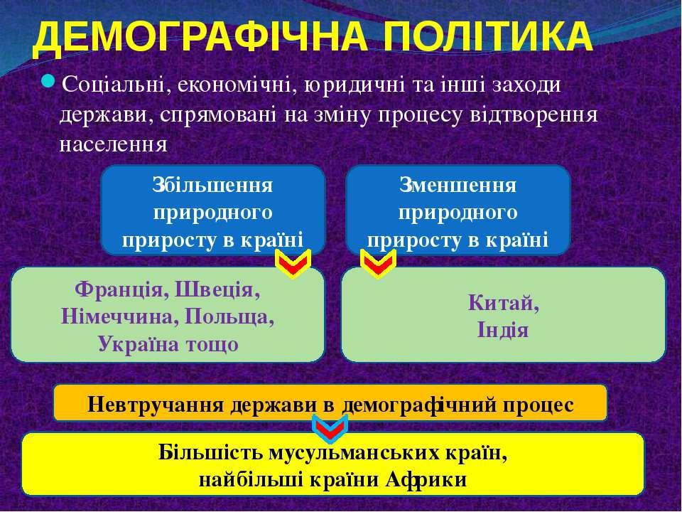 ДЕМОГРАФІЧНА ПОЛІТИКА Соціальні, економічні, юридичні та інші заходи держави,...