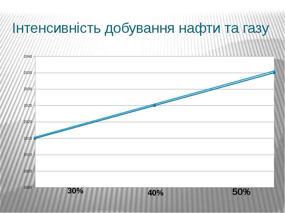 Інтенсивність добування нафти та газу 30% 40% 50%