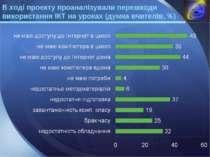 В ході проекту проаналізували перешкоди використання ІКТ на уроках (думка вчи...