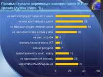 Проаналізували перешкоди використання ІКТ на уроках (думка учнів, %) LOGO