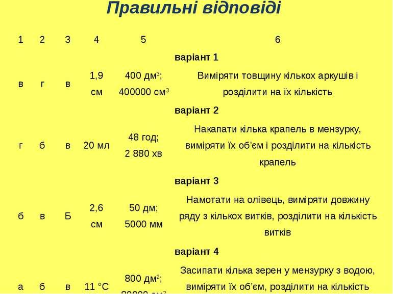 Правильні відповіді 1 2 3 4 5 6 варіант 1 в г в 1,9 см 400 дм3; 400000 см3 Ви...