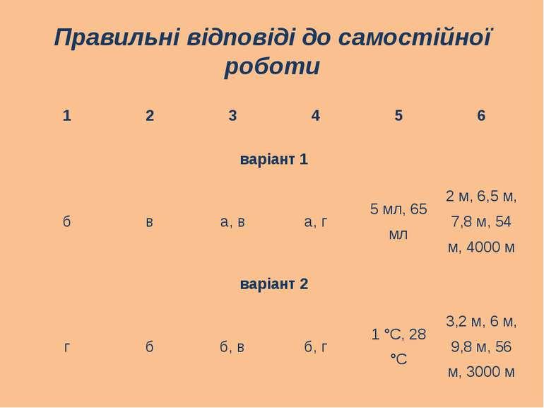Правильні відповіді до самостійної роботи 1 2 3 4 5 6 варіант 1 б в а, в а, г...