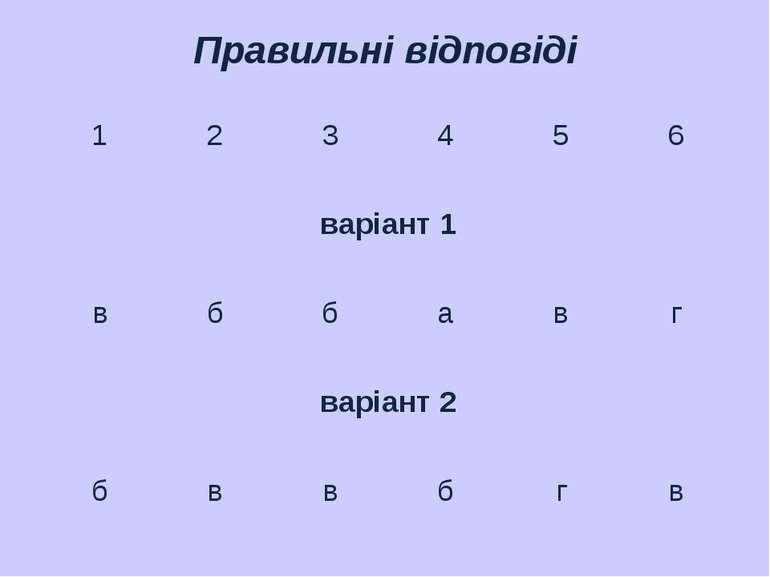 Правильні відповіді 1 2 3 4 5 6 варіант 1 в б б а в г варіант 2 б в в б г в