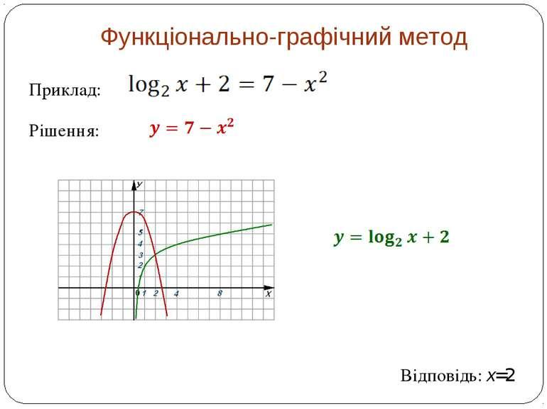 Функціонально-графічний метод Приклад: Рішення: Відповідь: x=2