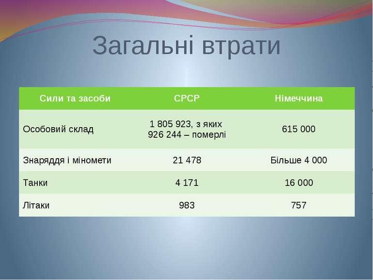 Загальні втрати Сили та засоби СРСР Німеччина Особовий склад 1 805 923, з яки...