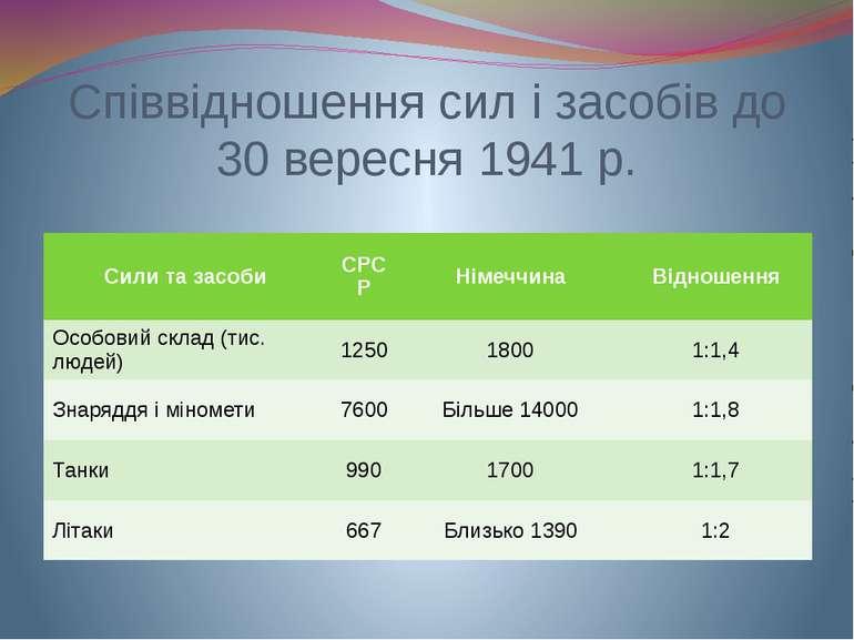 Співвідношення сил і засобів до 30 вересня 1941 р. Сили та засоби СРСР Німечч...