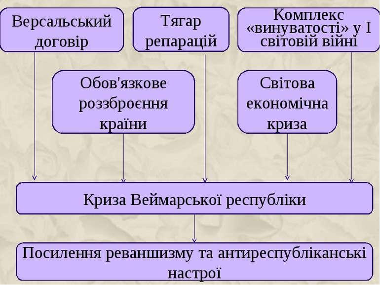 Версальський договір Тягар репарацій Комплекс «винуватості» у І світовій війн...