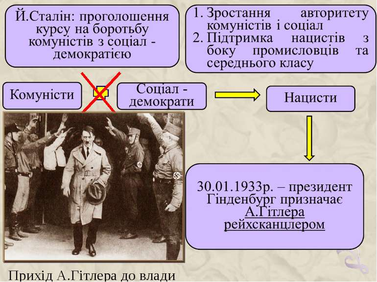 Прихід А.Гітлера до влади