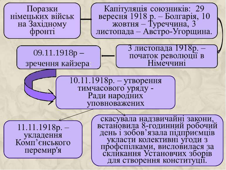 09.11.1918р – зречення кайзера;