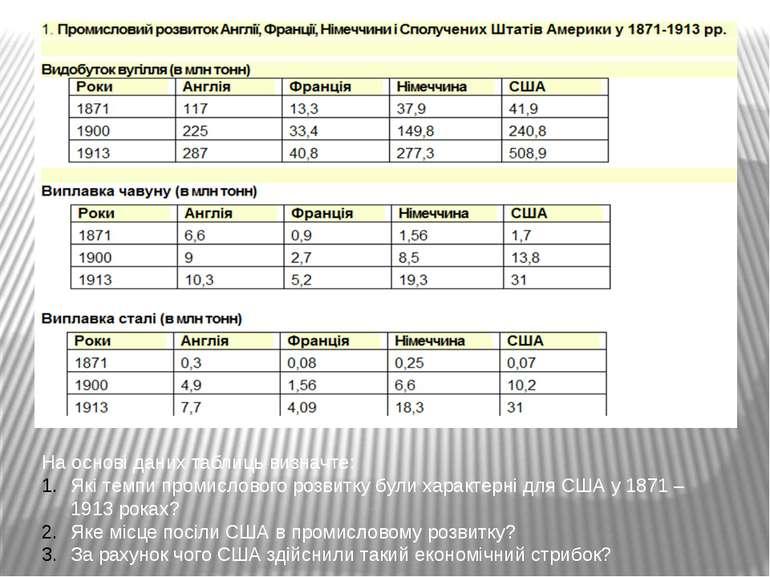 На основі даних таблиць визначте: Які темпи промислового розвитку були характ...