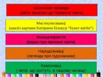 Неня-Лука захисники природи (квіти занесені до Червоної книги) Мистецтвознавц...