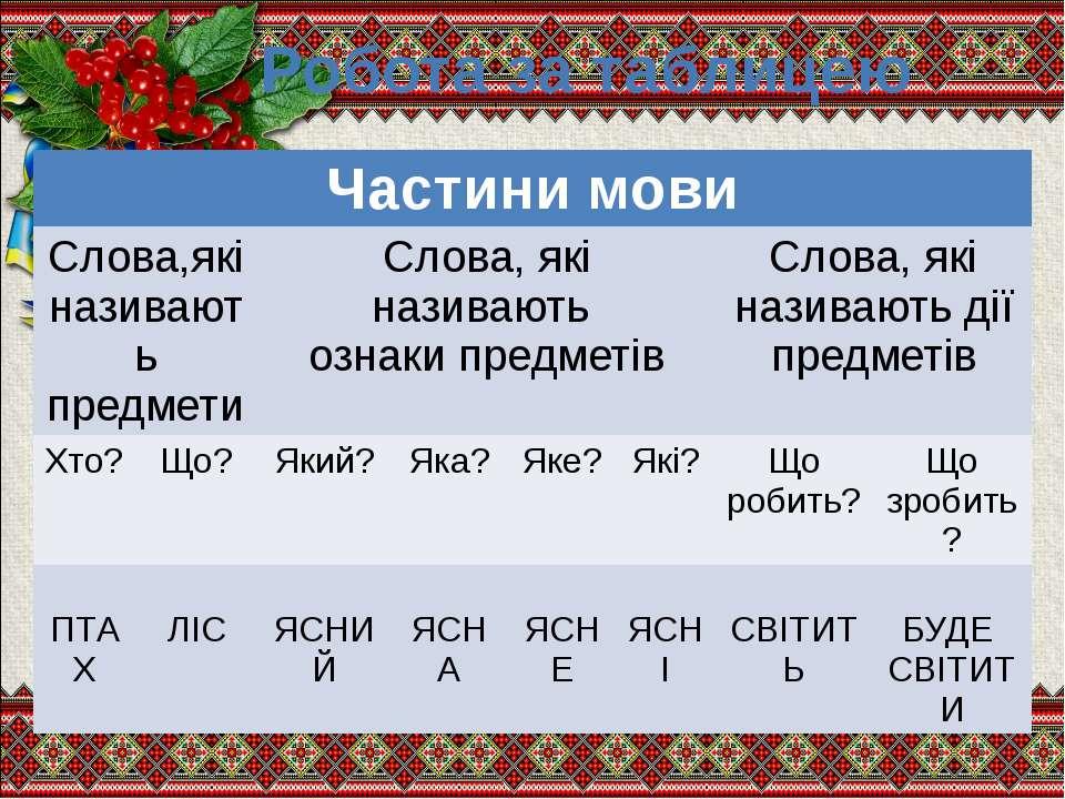 Робота за таблицею Частини мови Слова,які називають предмети Слова, які назив...
