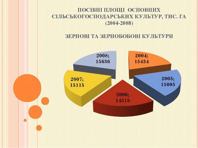 ПОСІВНІ ПЛОЩІ ОСНОВНИХ СІЛЬСЬКОГОСПОДАРСЬКИХ КУЛЬТУР, ТИС. ГА (2004-2008) ЗЕ...
