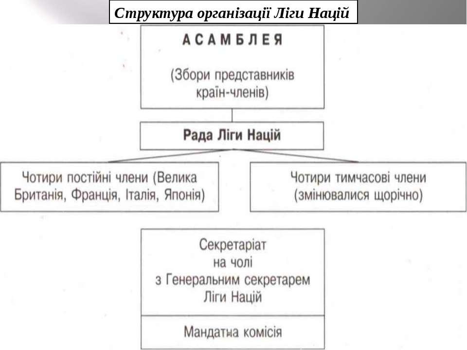 Структура організації Ліги Націй