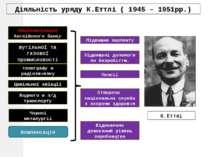 Діяльність уряду К.Еттлі ( 1945 – 1951рр.) Націоналізація Англійского банку в...