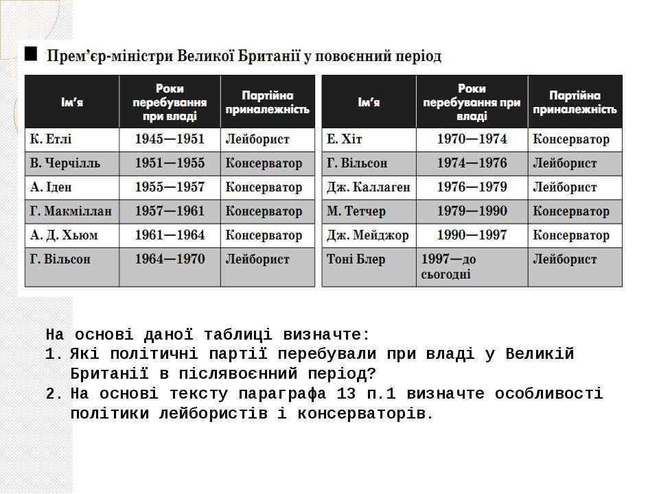 На основі даної таблиці визначте: Які політичні партії перебували при владі у...
