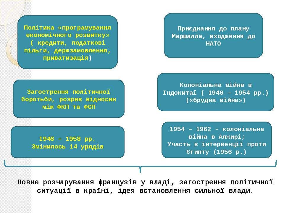 Політика «програмування економічного розвитку» ( кредити, податкові пільги, д...