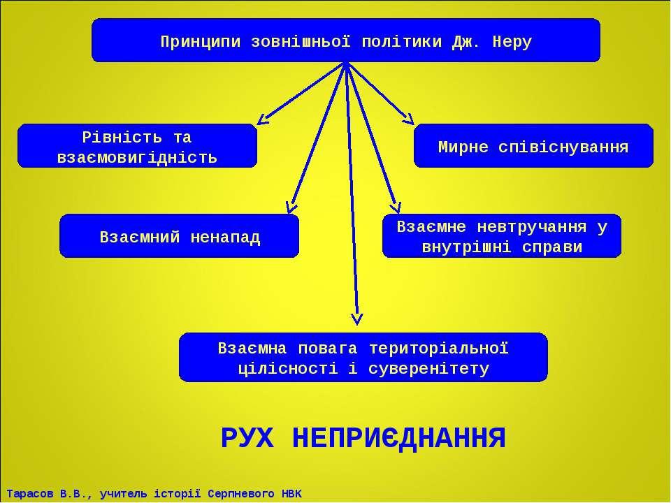 Принципи зовнішньої політики Дж. Неру Рівність та взаємовигідність Мирне спів...