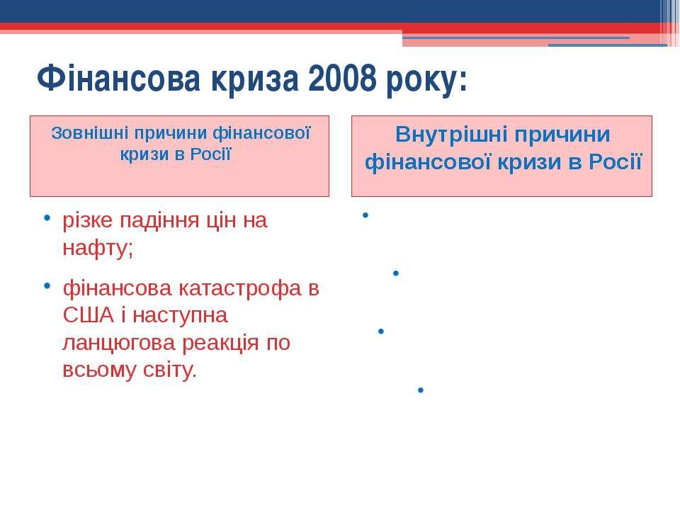 Фінансова криза 2008 року: Зовнішні причини фінансової кризи в Росії Внутрішн...