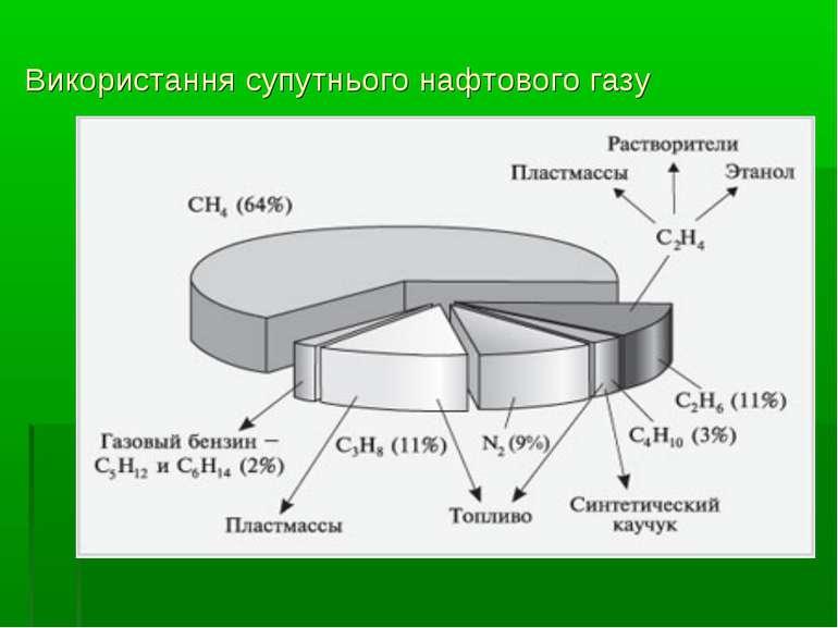 Використання супутнього нафтового газу