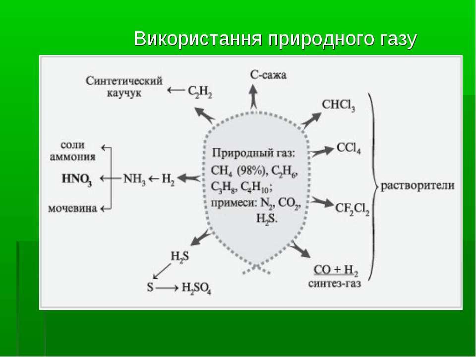 Використання природного газу ...