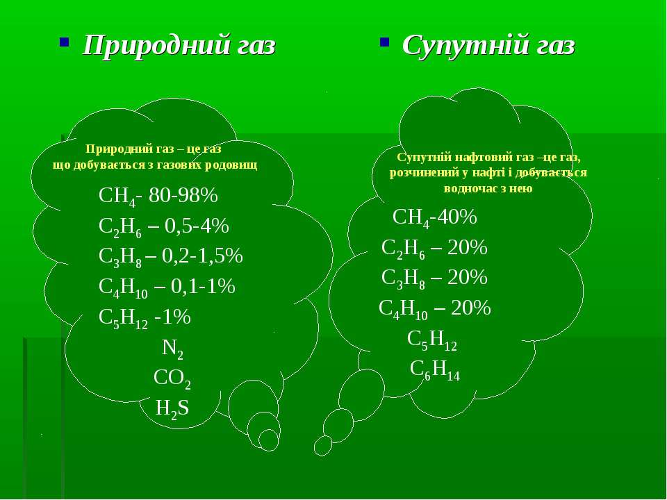 Природний газ Супутній газ СН4- 80-98% С2Н6 – 0,5-4% С3Н8 – 0,2-1,5% С4Н10 – ...