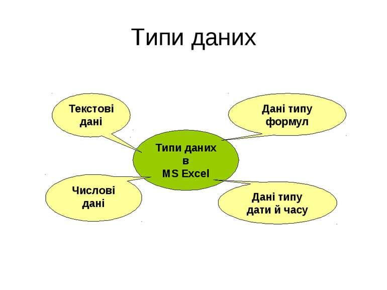 Типи даних Типи даних в MS Excel Дані типу формул Дані типу дати й часу Текст...