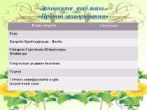 Заповнити таблицю «Пріонні захворювання» Назва хвороби Симптоми Куру Хвороба ...