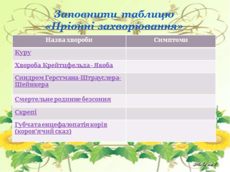 Заповнити таблицю «Пріонні захворювання»
