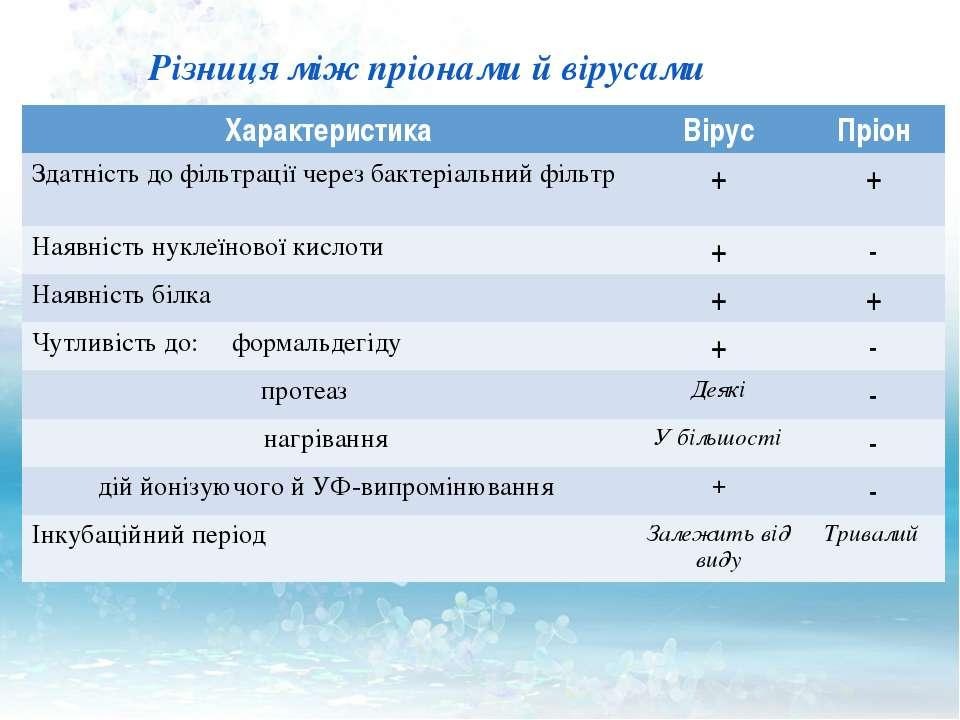 Різниця між пріонами й вірусами Характеристика Вірус Пріон Здатність до фільт...