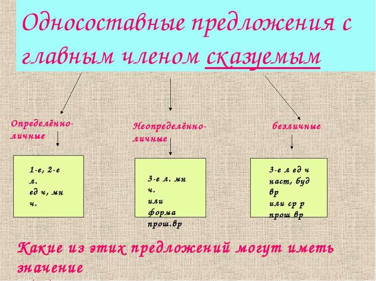 Односоставные предложения с главным членом сказуемым Определённо-личные Неопр...