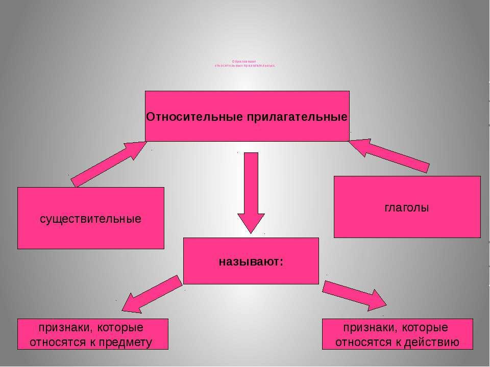 Образование относительных прилагательных. Относительные прилагательные сущест...